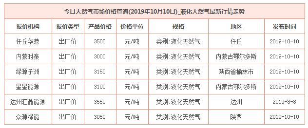 2019年10月10日天然气价格